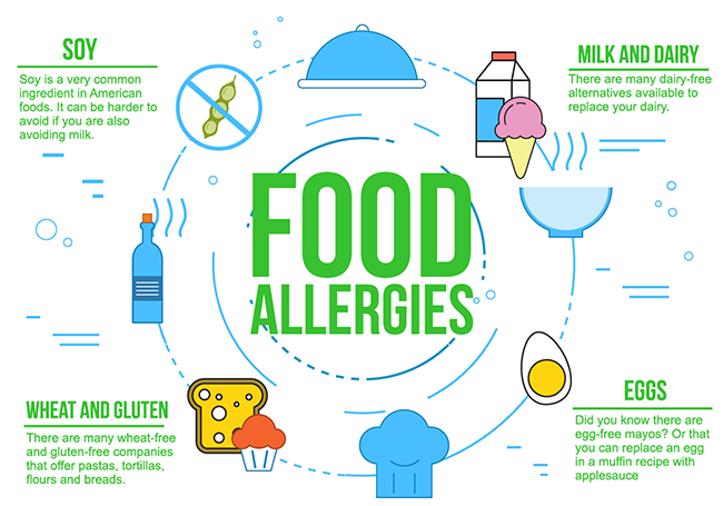 Common Food Allergies Infographic
