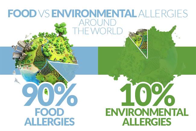 Percentages of allergens