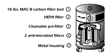 AllerAir 5000 4-stage HEPA Filtration System