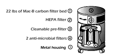 AllerAir 6000 4-stage HEPA Filtration System