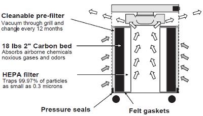Air Pura R600 Air Purifier Diagram