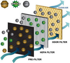 Alen Air Purifier Filter Layers