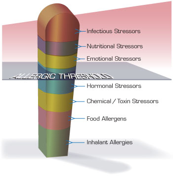 Total Allergen Load