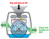 Air-O-Swiss Air Washer Humidifiers