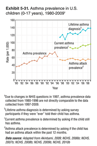 Prevalence of Asthma in the US, 1980-2009