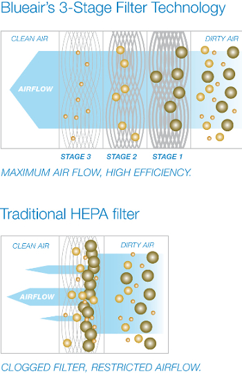 Blueair Air Purifier Filtration vs. Traditional HEPA Filtration