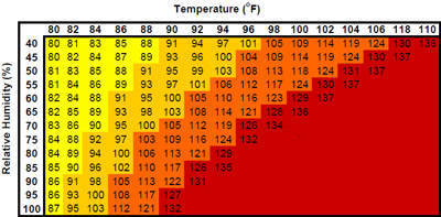 Humidity Glossary - Heat Index