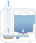 How The Air-O-Swiss Steam Humidifier Works