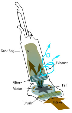 American Vacuum Cleaning History Amp Trends