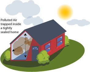 Polluted air trapped inside a tightly sealed house