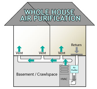 house air filters dirty how whole house air cleaners work purifiers