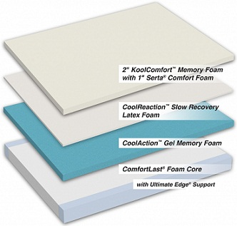 iComfort Prodigy Mattress Layers