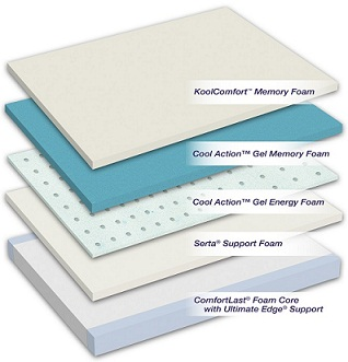 iComfort Renewal Refined Mattress Layers