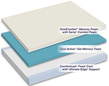 iComfort Savant Mattress Layers