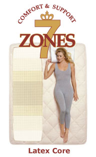 Royal-Pedic Mattress Comfort and Support Zones